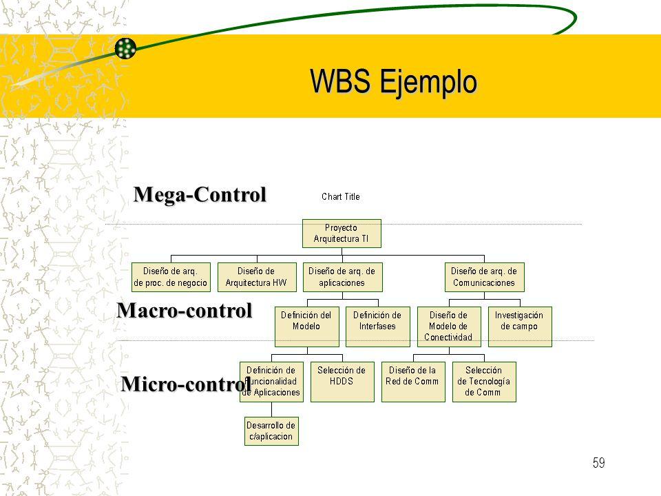 WBS Ejemplo Mega-Control Macro-control Micro-control