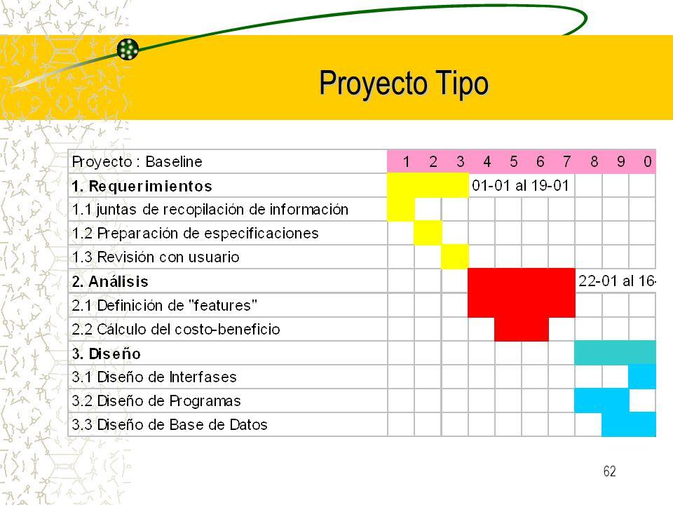 Proyecto Tipo Certificación en Administración de Proyectos