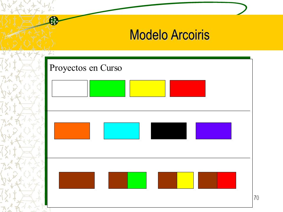 Modelo Arcoiris Proyectos en Curso