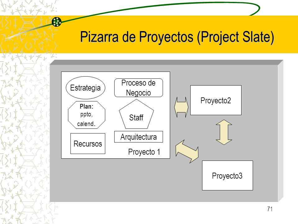 Pizarra de Proyectos (Project Slate)