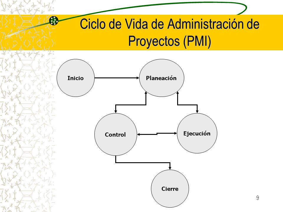 Ciclo de Vida de Administración de Proyectos (PMI)
