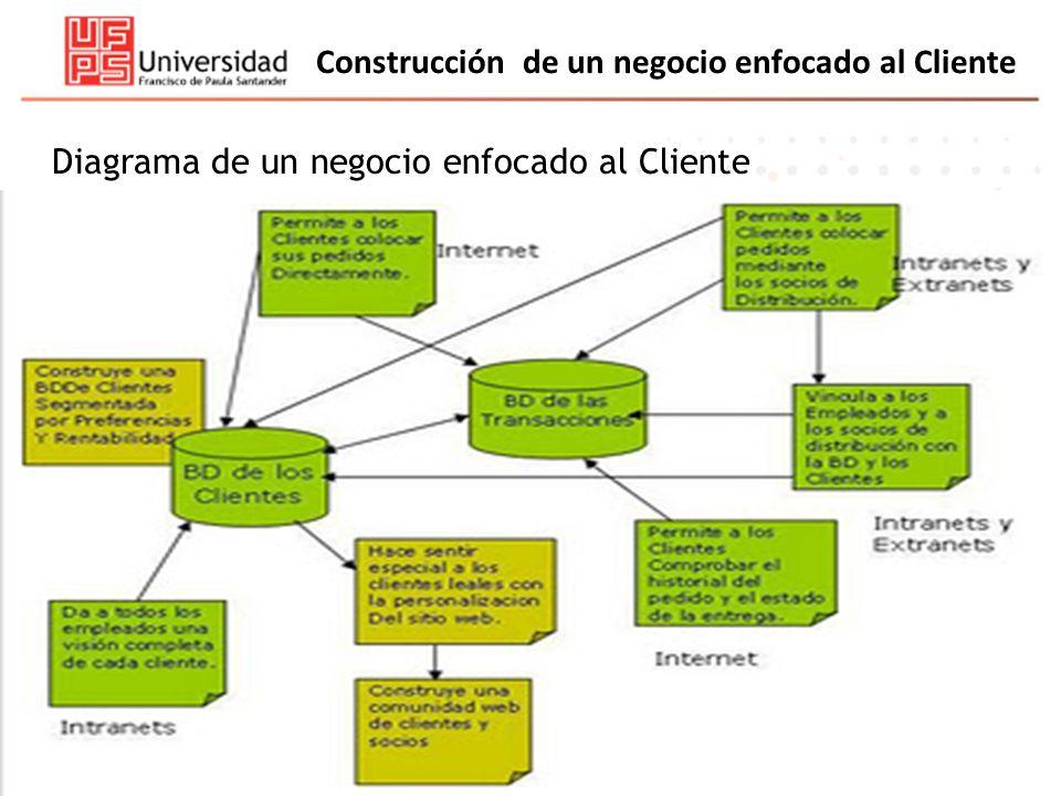 Construcción de un negocio enfocado al Cliente