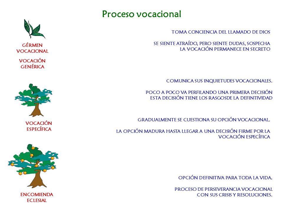 Proceso vocacionalTOMA CONCIENCIA DEL LLAMADO DE DIOS SE SIENTE ATRAÍDO, PERO SIENTE DUDAS, SOSPECHA LA VOCACIÓN PERMANECE EN SECRETO.