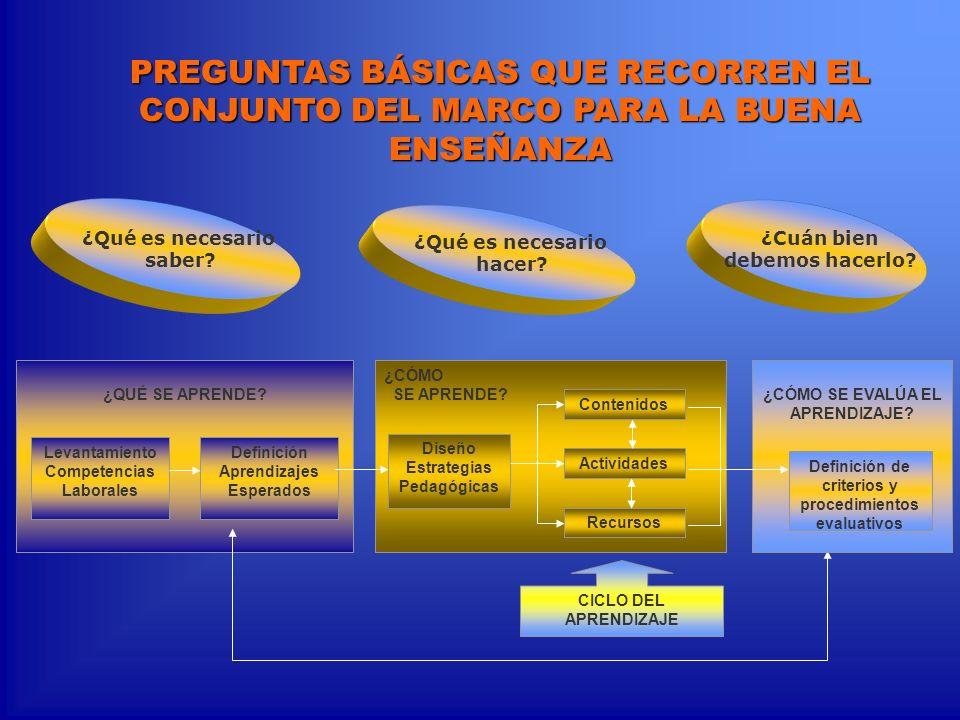 PREGUNTAS BÁSICAS QUE RECORREN EL CONJUNTO DEL MARCO PARA LA BUENA ENSEÑANZA