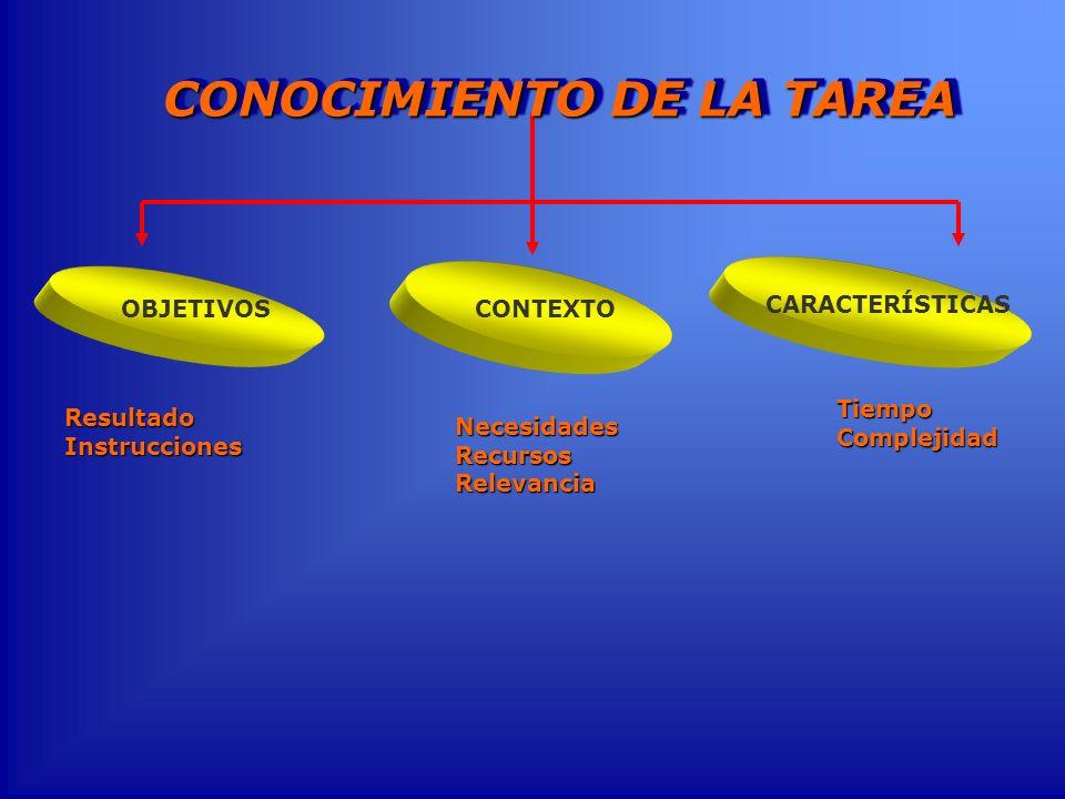 CONOCIMIENTO DE LA TAREA