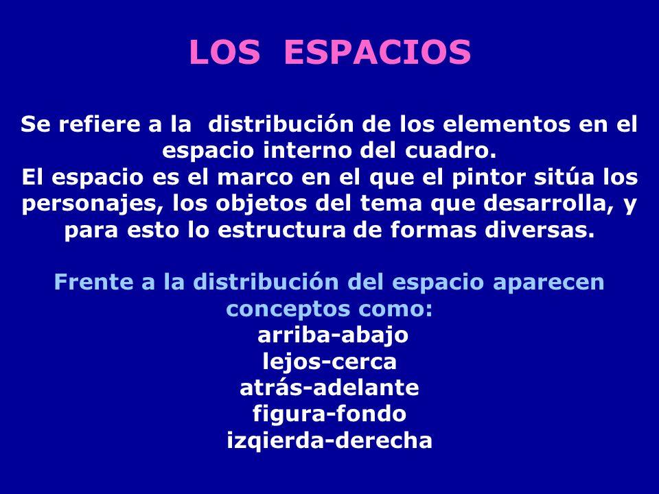 Frente a la distribución del espacio aparecen conceptos como: