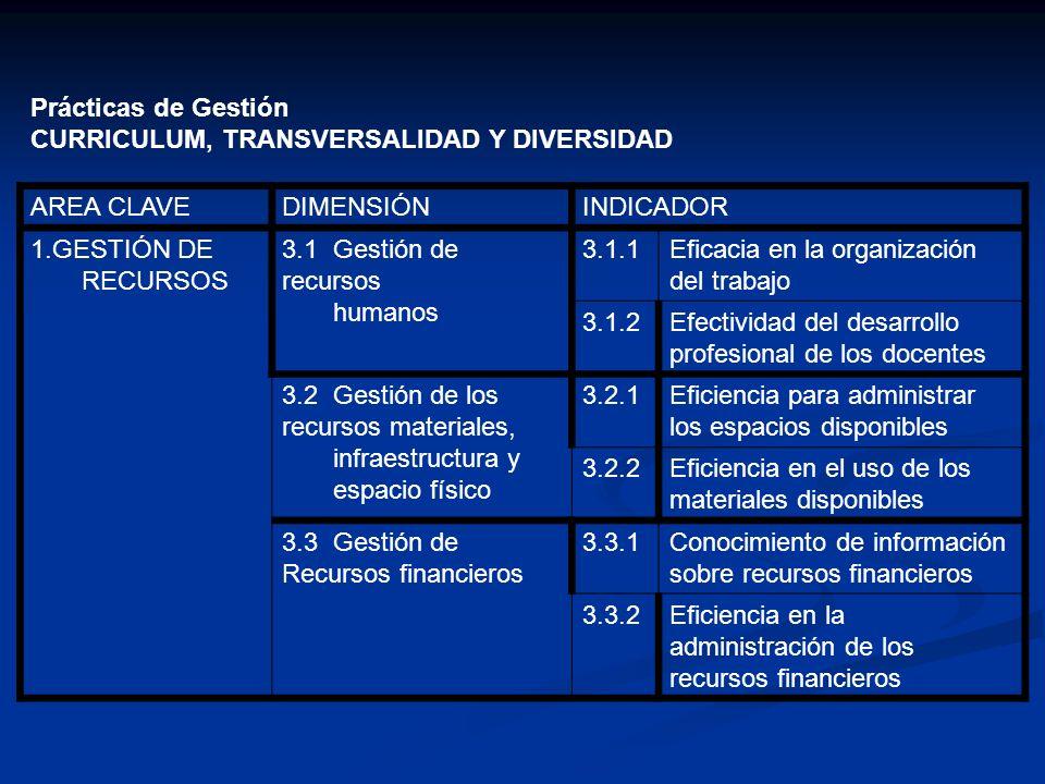 Prácticas de Gestión CURRICULUM, TRANSVERSALIDAD Y DIVERSIDAD. AREA CLAVE. DIMENSIÓN. INDICADOR.