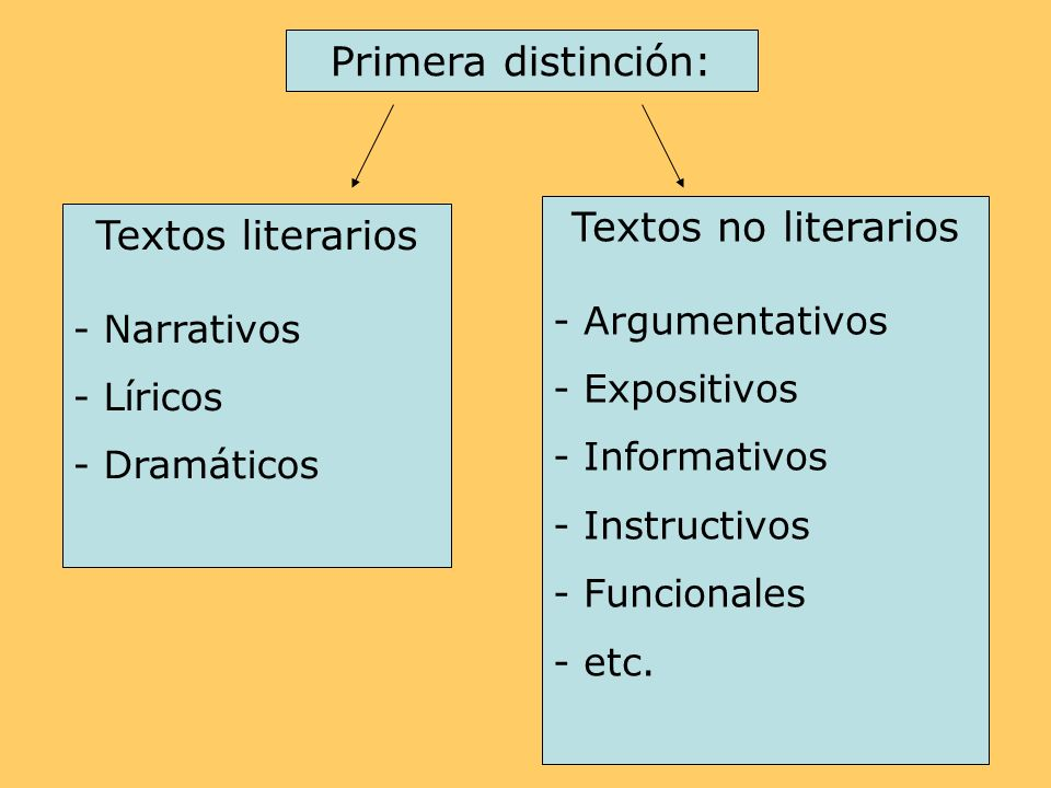 Primera distinción: Textos no literarios Textos literarios