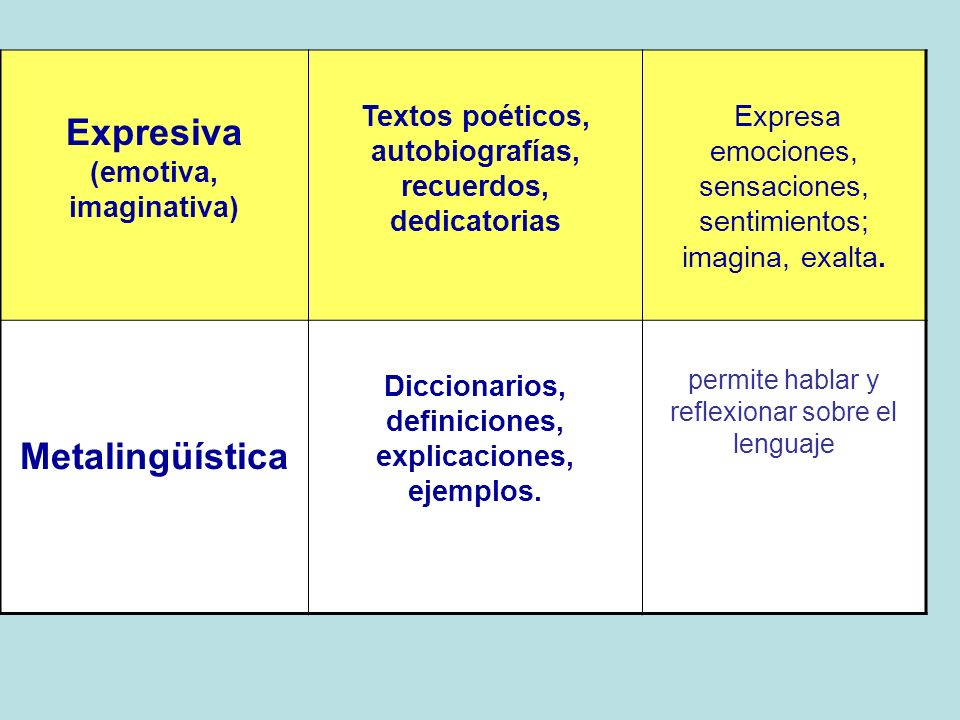 Expresiva (emotiva, imaginativa)