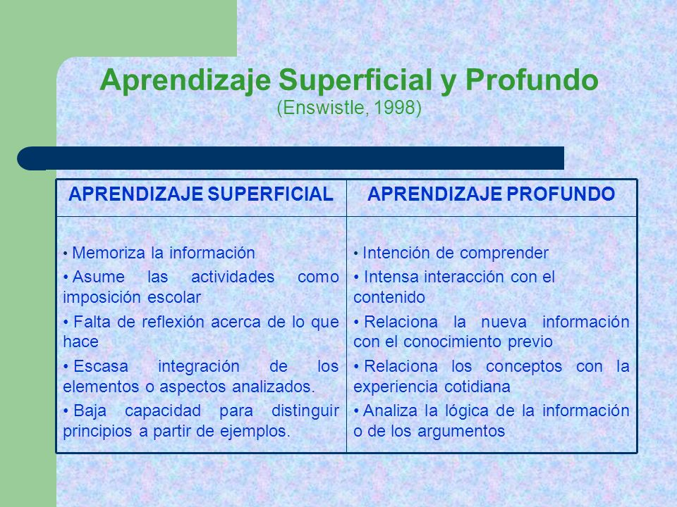 Aprendizaje Superficial y Profundo (Enswistle, 1998)