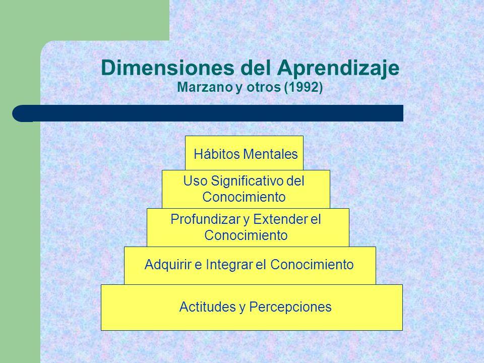 Dimensiones del Aprendizaje Marzano y otros (1992)