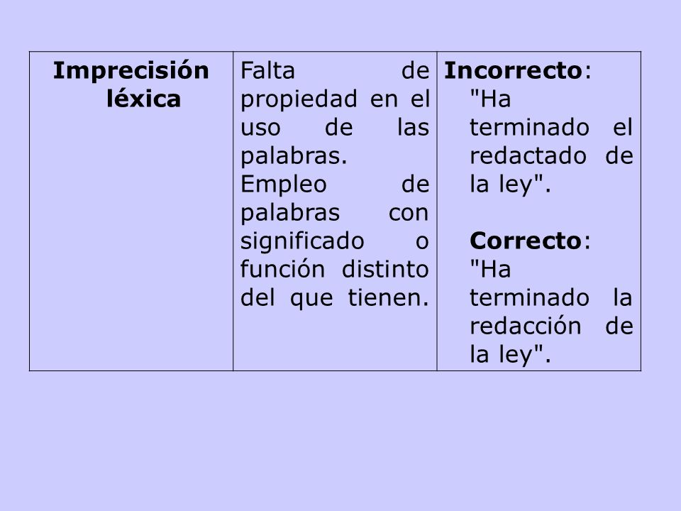 Imprecisión léxicaFalta de propiedad en el uso de las palabras. Empleo de palabras con significado o función distinto del que tienen.