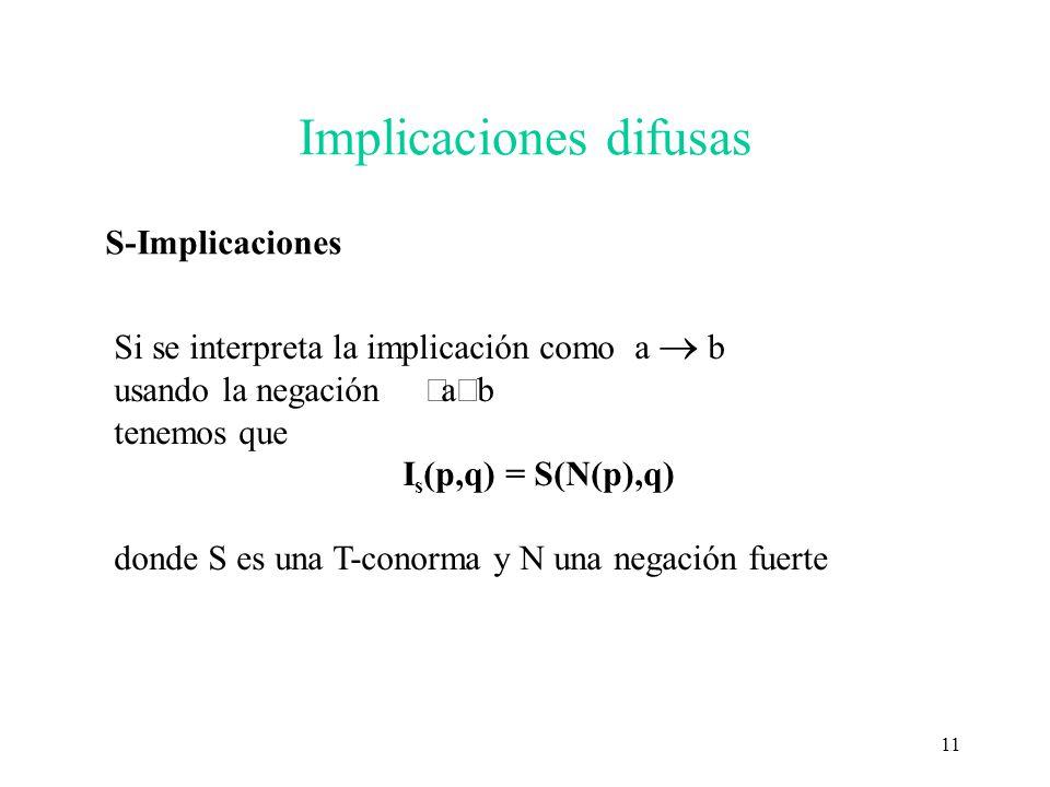 Implicaciones difusas