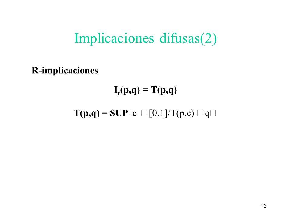 Implicaciones difusas(2)