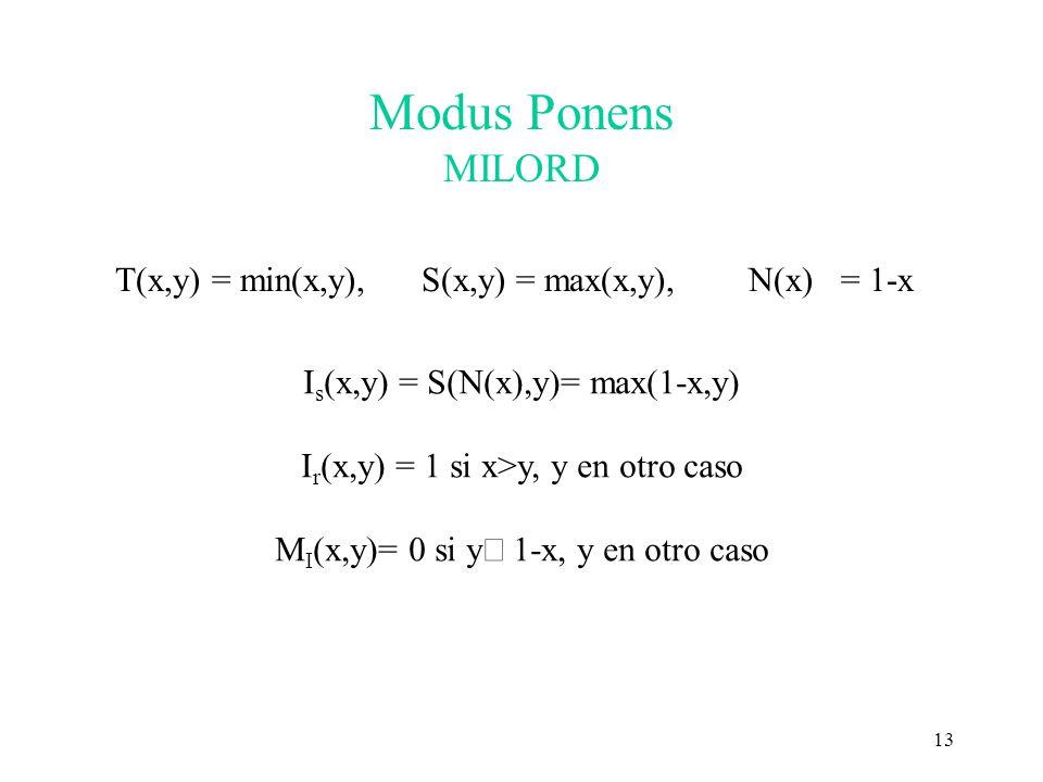 Modus Ponens MILORD T(x,y) = min(x,y), S(x,y) = max(x,y), N(x) = 1-x