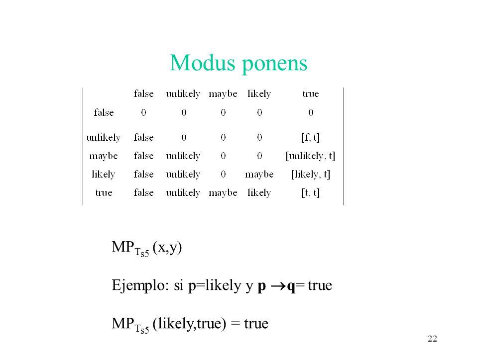 Modus ponens MPTs5 (x,y) Ejemplo: si p=likely y p ®q= true