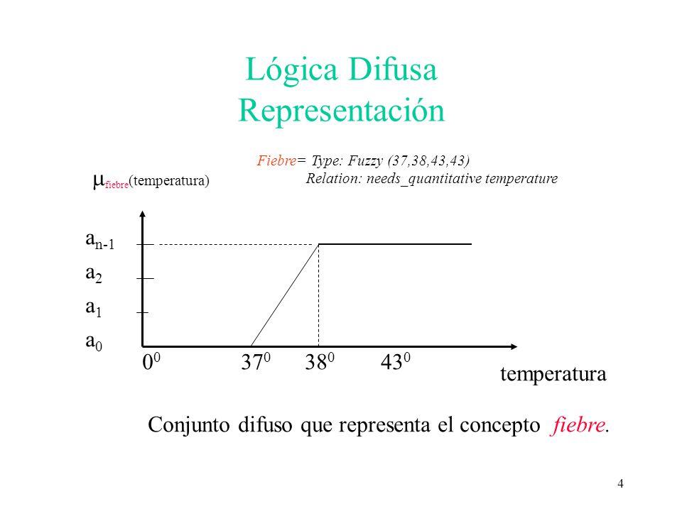 Lógica Difusa Representación