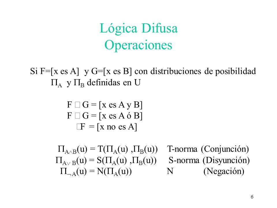 Lógica Difusa Operaciones