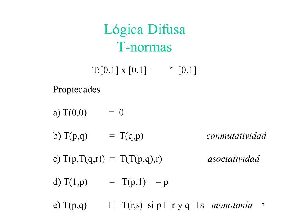Lógica Difusa T-normas