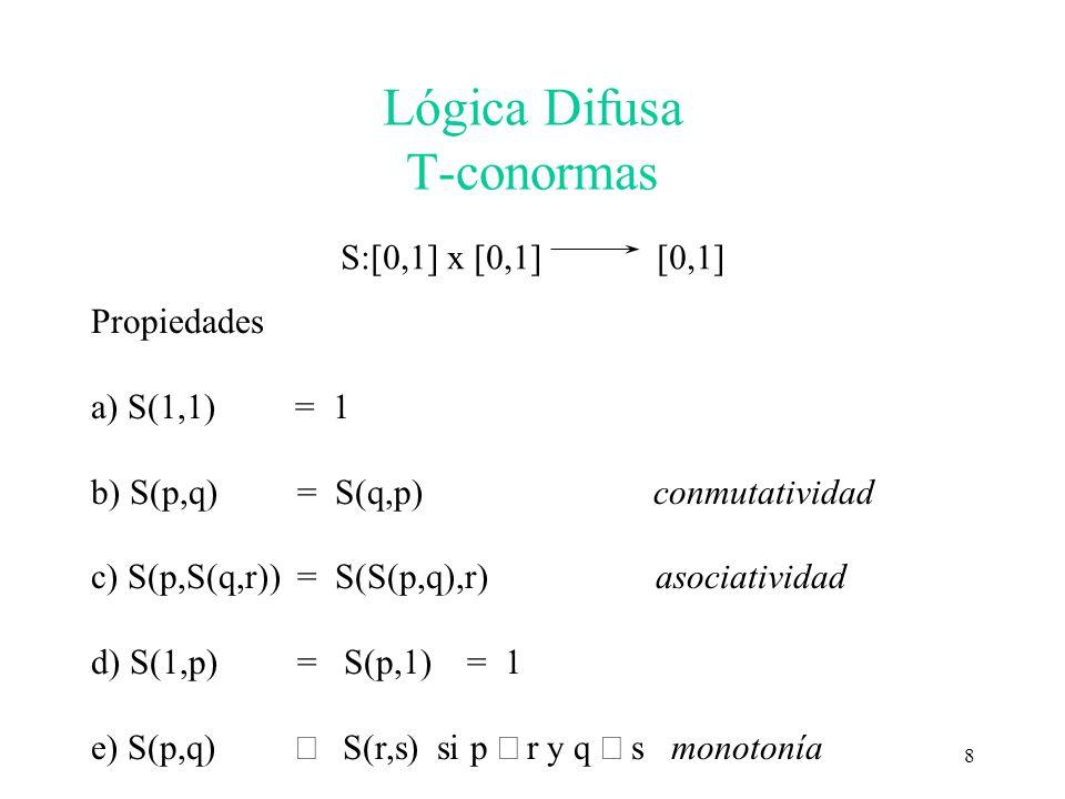 Lógica Difusa T-conormas