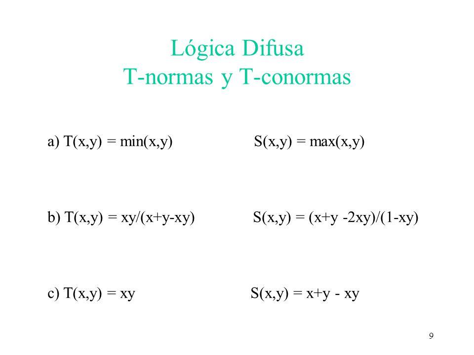Lógica Difusa T-normas y T-conormas