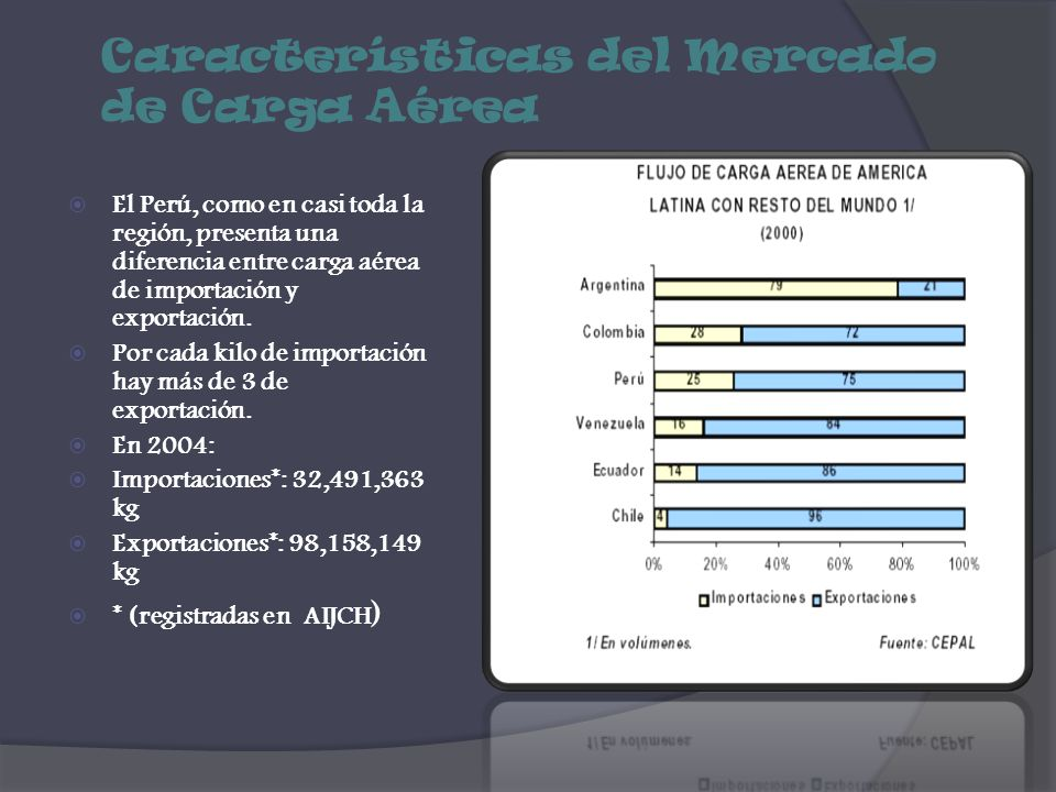 Características del Mercado de Carga Aérea