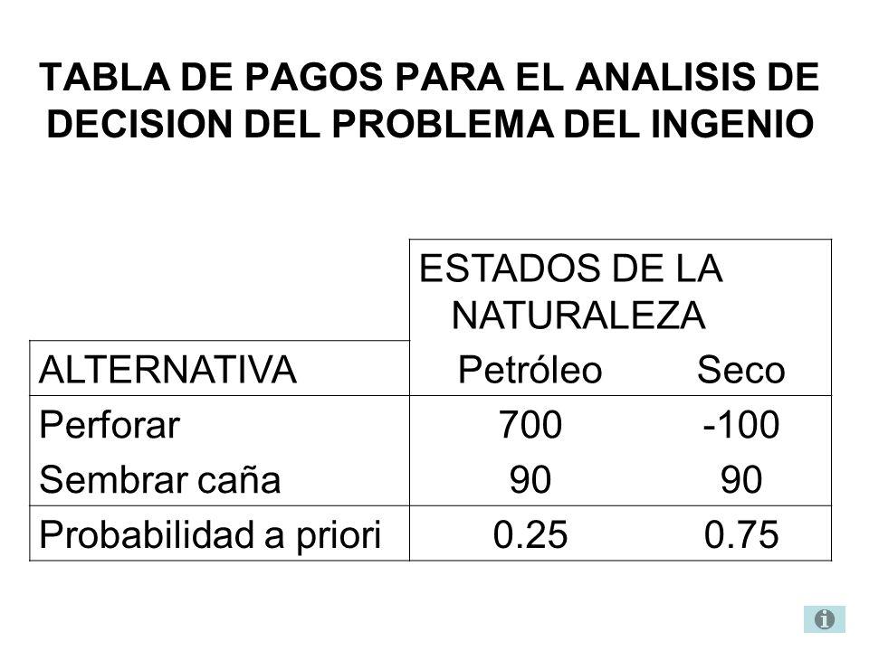 TABLA DE PAGOS PARA EL ANALISIS DE DECISION DEL PROBLEMA DEL INGENIO