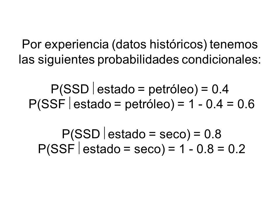 Por experiencia (datos históricos) tenemos las siguientes probabilidades condicionales: P(SSD estado = petróleo) = 0.4 P(SSF estado = petróleo) = 1 - 0.4 = 0.6 P(SSD estado = seco) = 0.8 P(SSF estado = seco) = 1 - 0.8 = 0.2