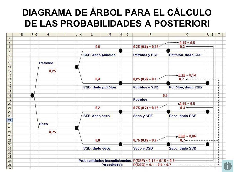 DIAGRAMA DE ÁRBOL PARA EL CÁLCULO DE LAS PROBABILIDADES A POSTERIORI