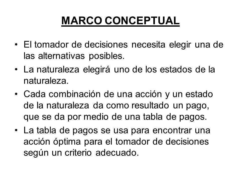 MARCO CONCEPTUALEl tomador de decisiones necesita elegir una de las alternativas posibles.