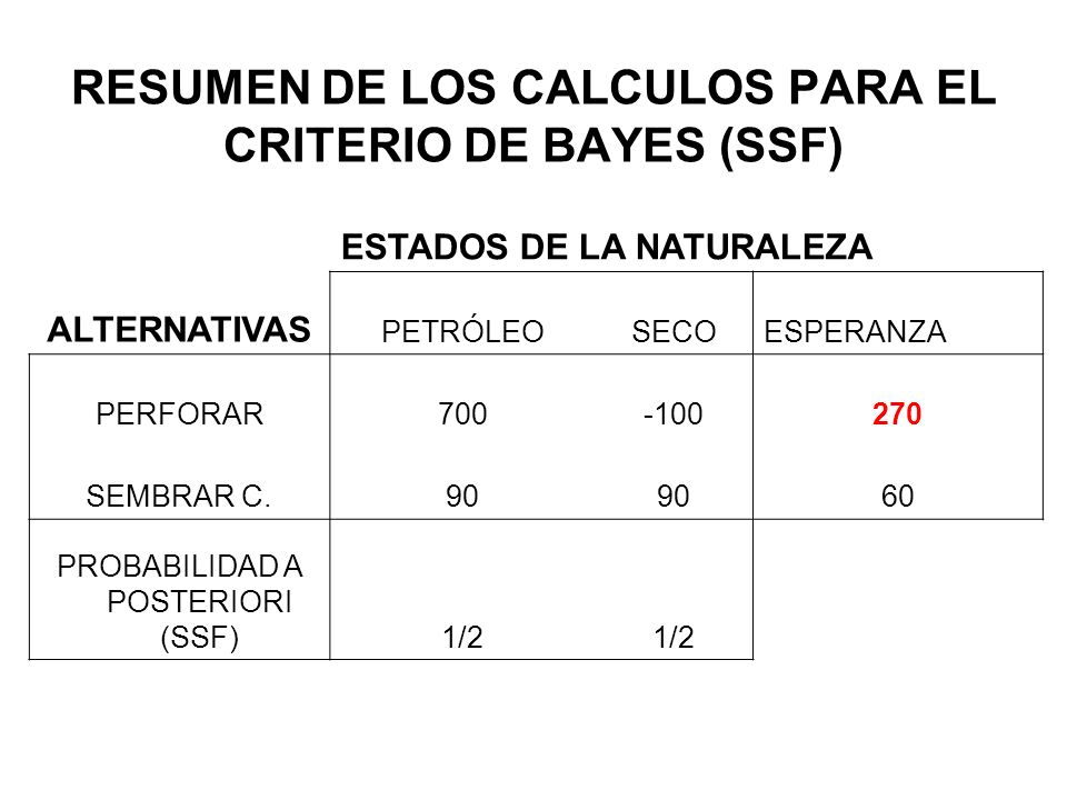 RESUMEN DE LOS CALCULOS PARA EL CRITERIO DE BAYES (SSF)
