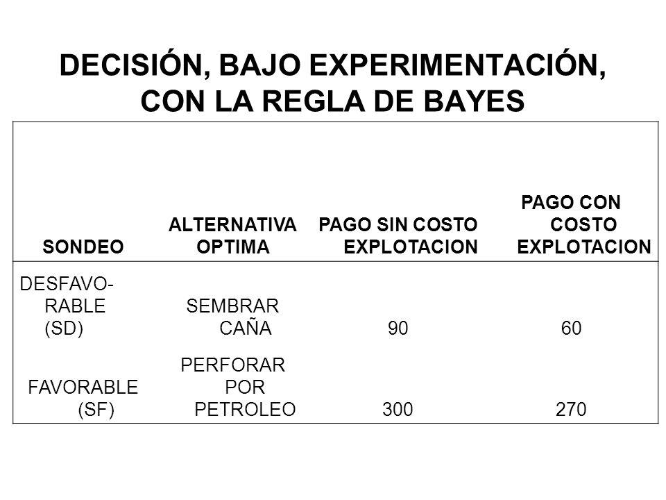 DECISIÓN, BAJO EXPERIMENTACIÓN, CON LA REGLA DE BAYES