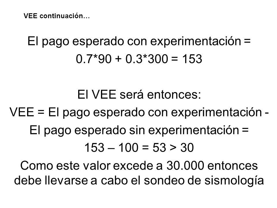 El pago esperado con experimentación = 0.7*90 + 0.3*300 = 153