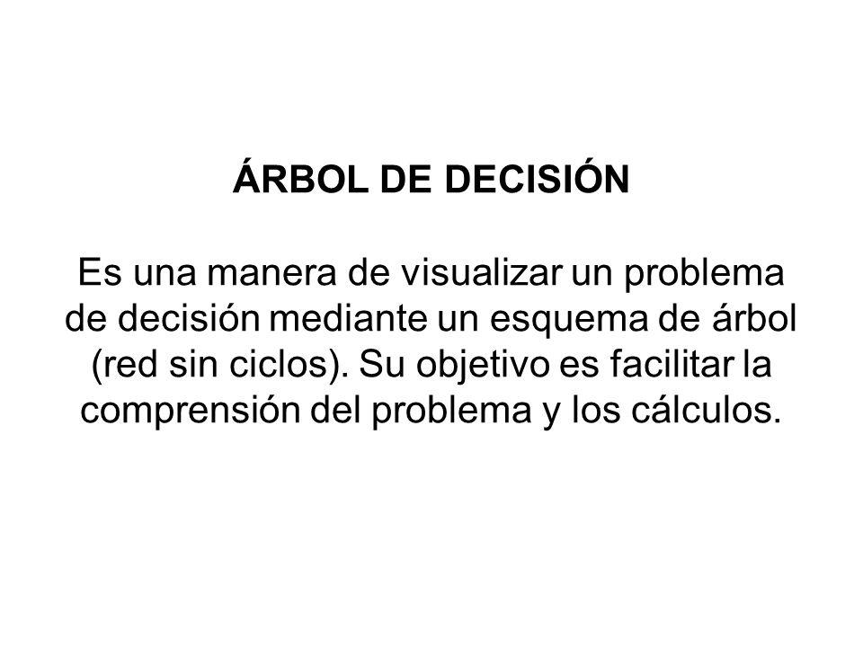 ÁRBOL DE DECISIÓN Es una manera de visualizar un problema de decisión mediante un esquema de árbol (red sin ciclos).