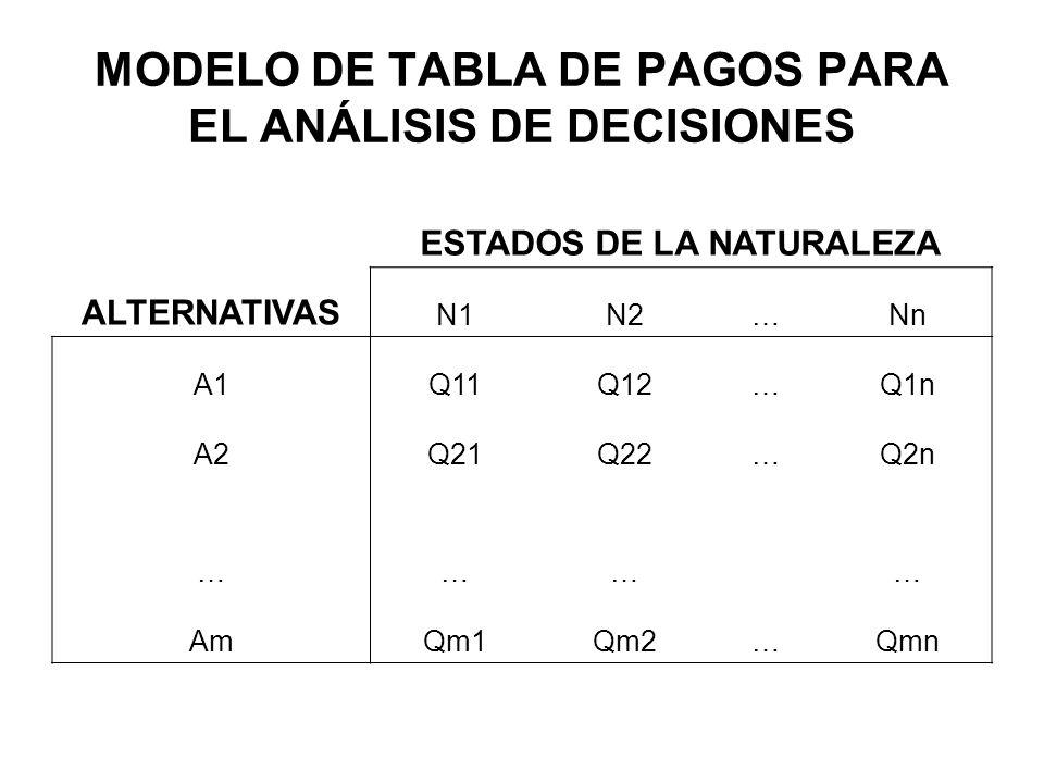 MODELO DE TABLA DE PAGOS PARA EL ANÁLISIS DE DECISIONES