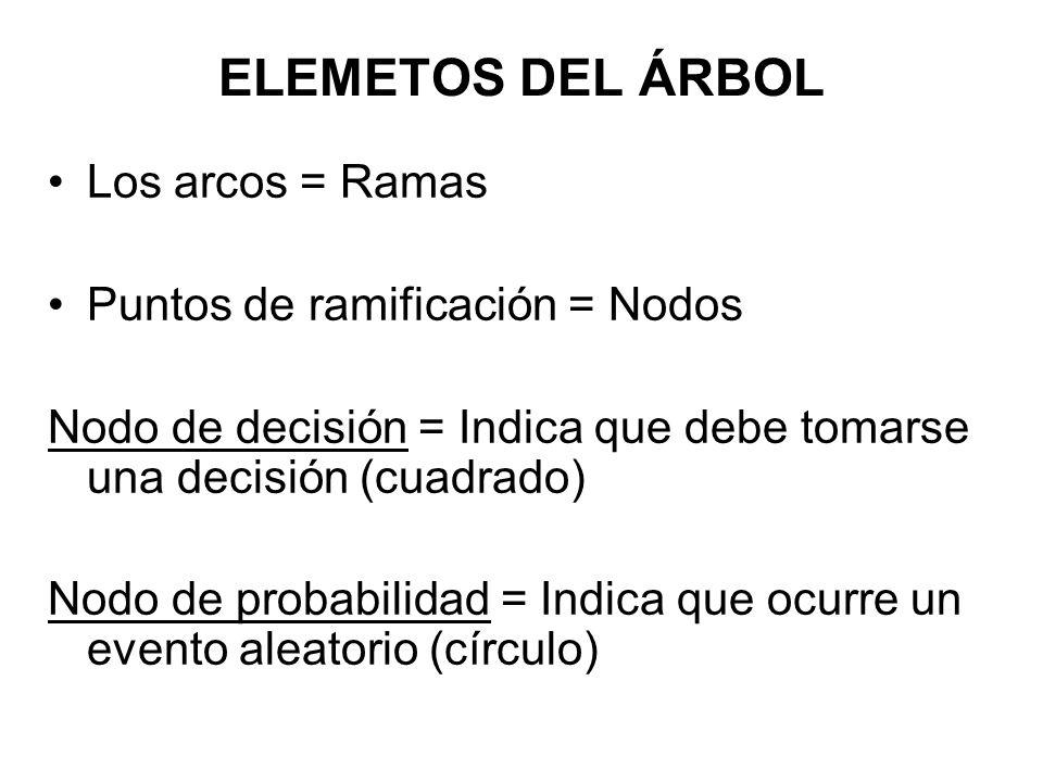 ELEMETOS DEL ÁRBOL Los arcos = Ramas Puntos de ramificación = Nodos