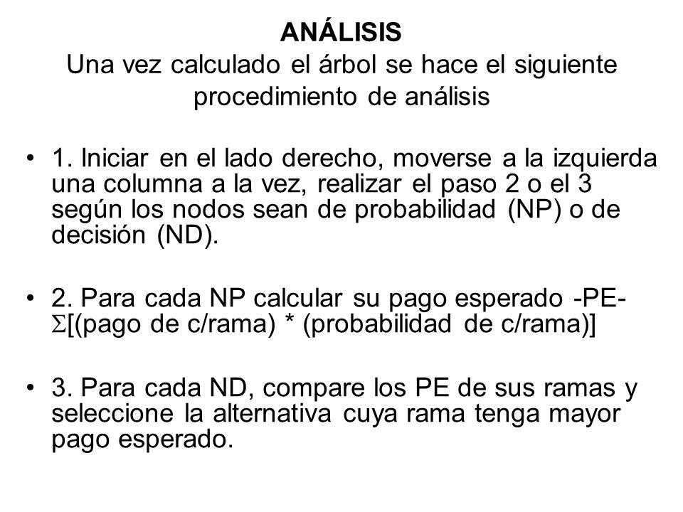 ANÁLISIS Una vez calculado el árbol se hace el siguiente procedimiento de análisis