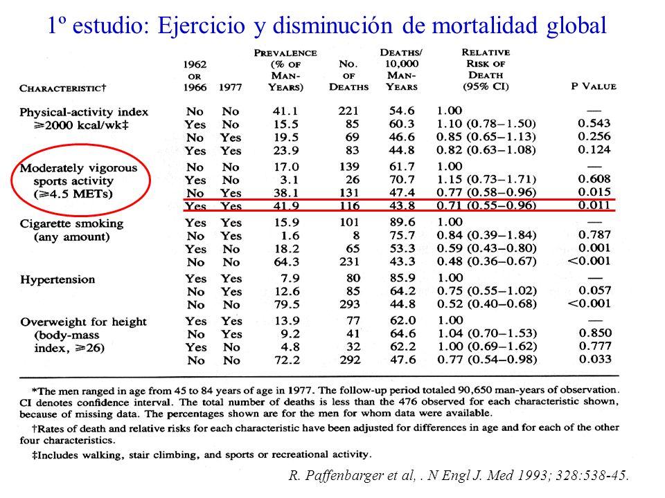 1º estudio: Ejercicio y disminución de mortalidad global