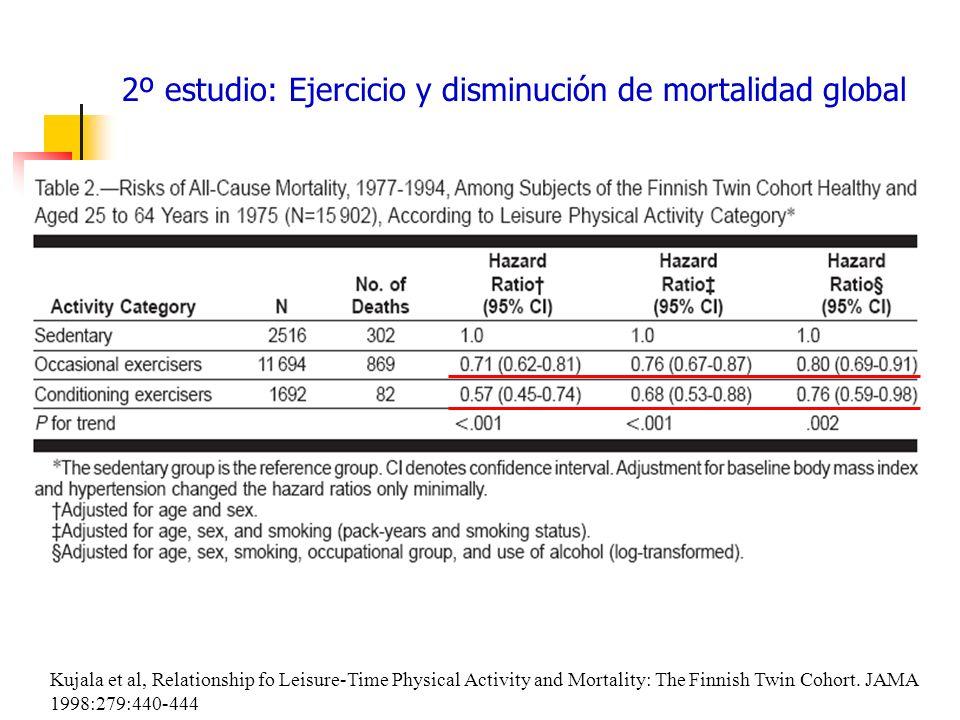 2º estudio: Ejercicio y disminución de mortalidad global