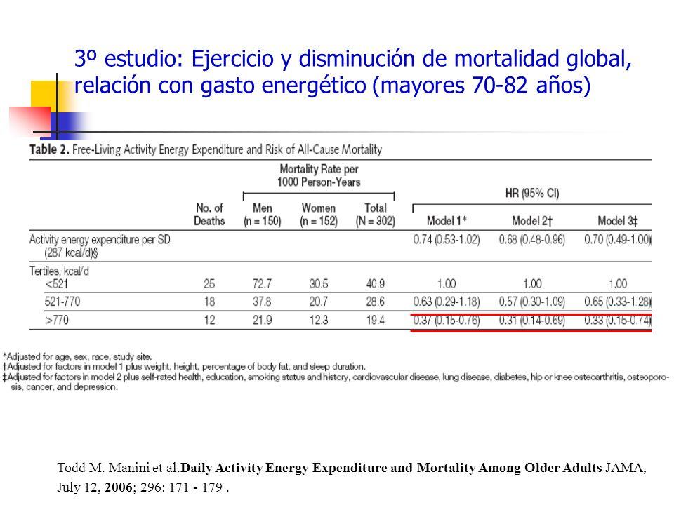 3º estudio: Ejercicio y disminución de mortalidad global, relación con gasto energético (mayores 70-82 años)
