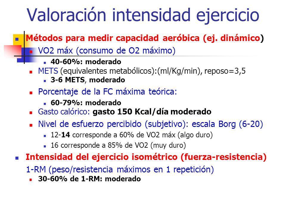 Valoración intensidad ejercicio