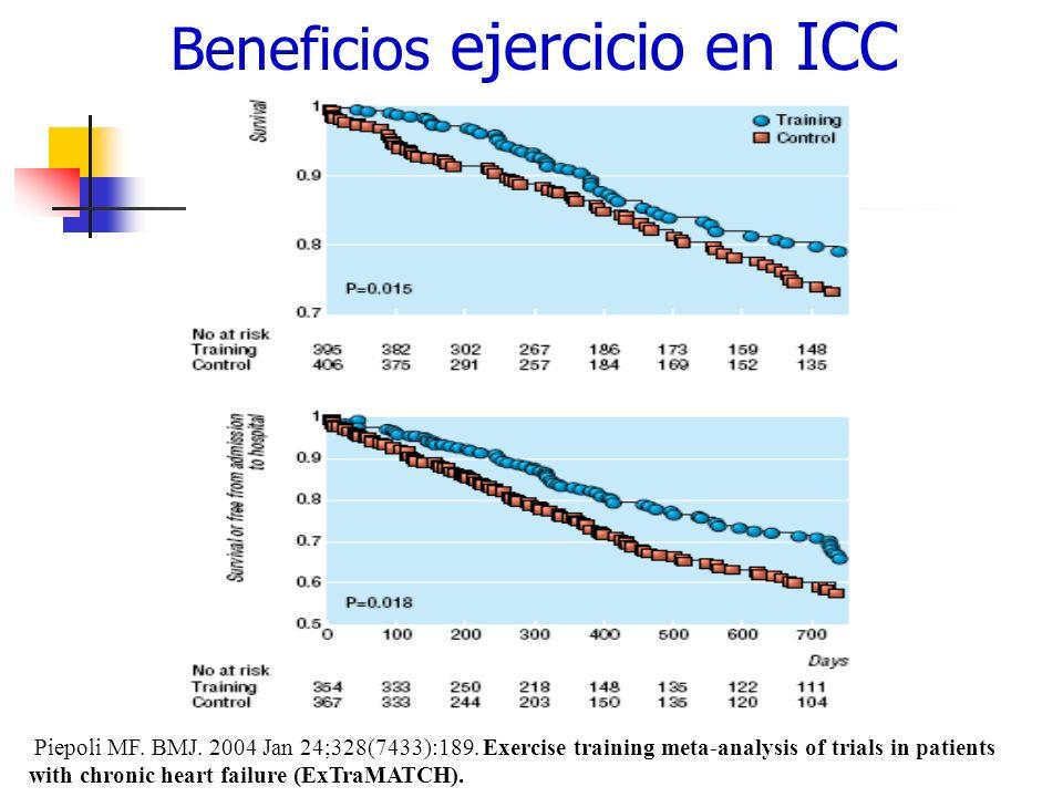 Beneficios ejercicio en ICC