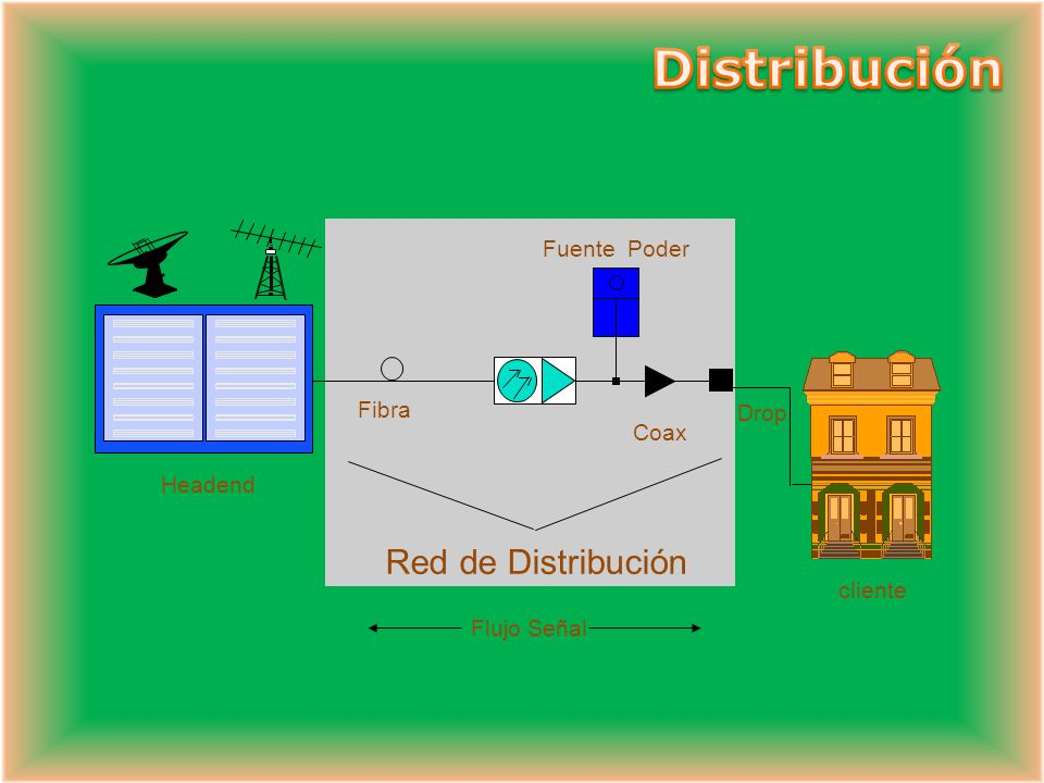 Distribución Red de Distribución Fuente Poder Fibra Drop Coax Headend