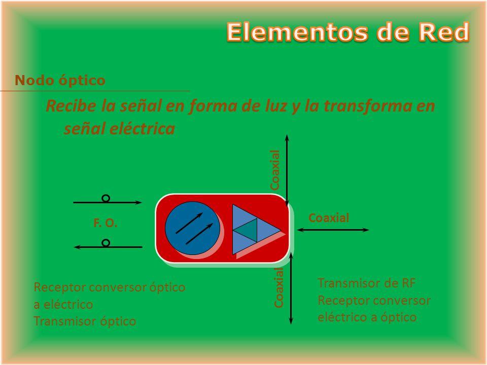 Elementos de Red Nodo óptico. Recibe la señal en forma de luz y la transforma en señal eléctrica. Coaxial.