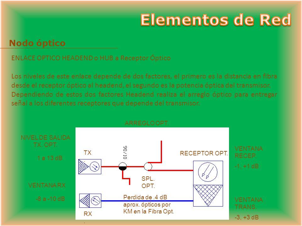 Elementos de Red Nodo óptico