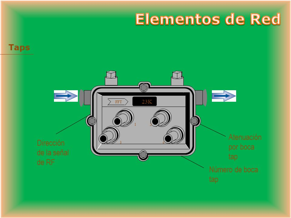Elementos de Red Taps Atenuación por boca tap