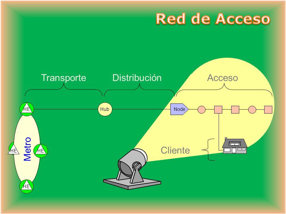 Red de Acceso Transporte Distribución Acceso Cliente HE Hub Node Metro
