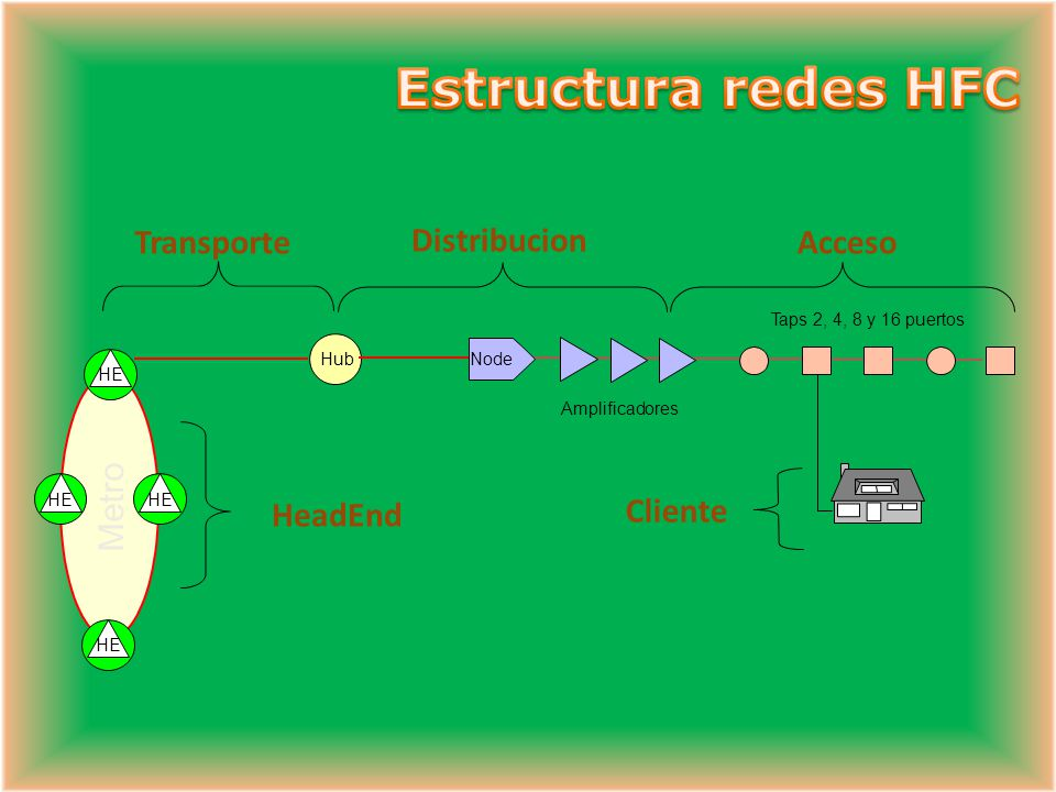 Estructura redes HFC Transporte Distribucion Acceso Metro HeadEnd