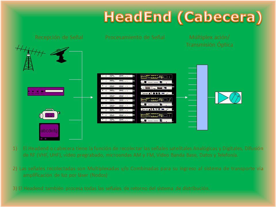 HeadEnd (Cabecera) Recepción de Señal Procesamiento de Señal