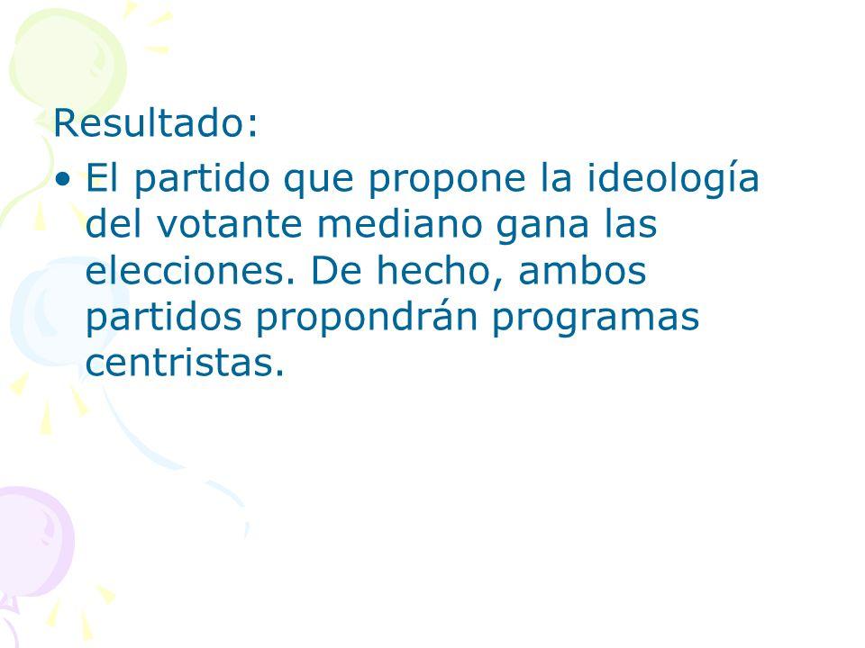 Resultado: El partido que propone la ideología del votante mediano gana las elecciones.